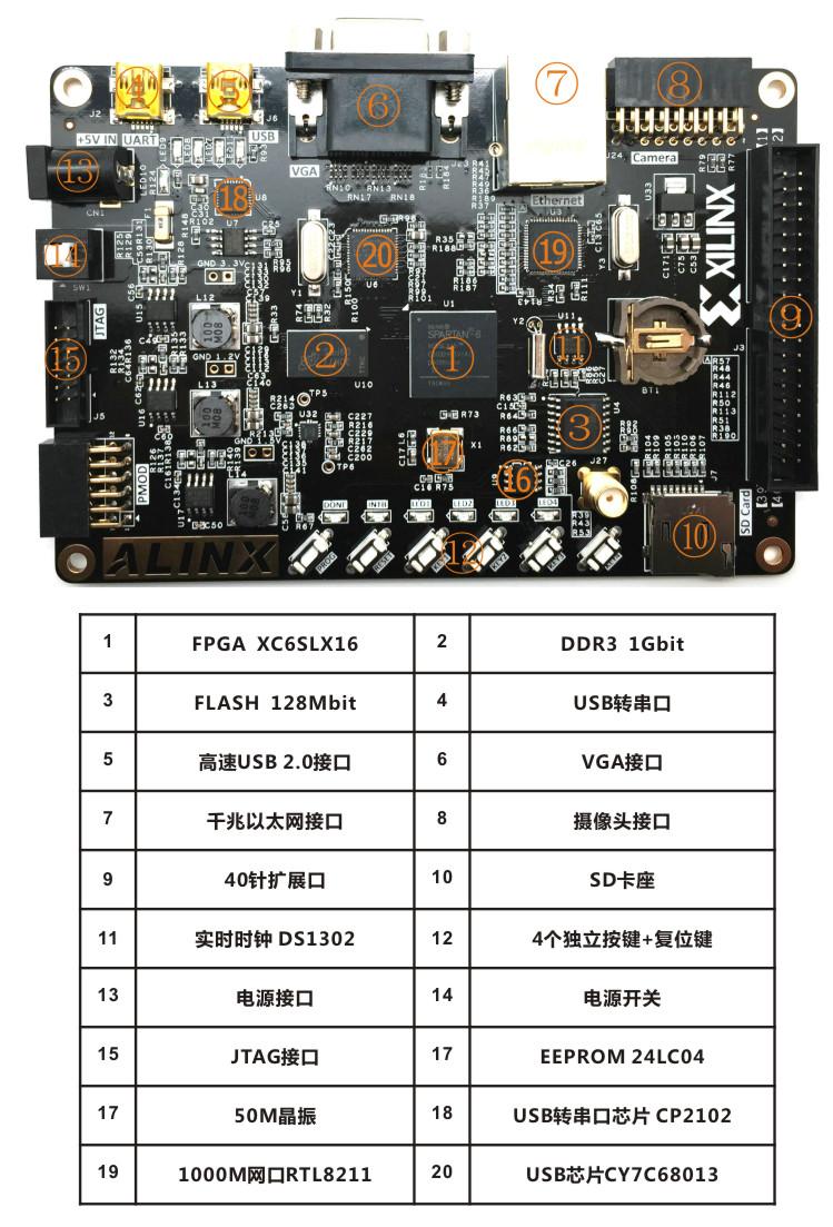 ALINX LX16 ، برد اسپارتان 6، آلینکس ، رم 1 گیگا بیتی DDR3، زایلینکس، FPGA،XC6SLX16
