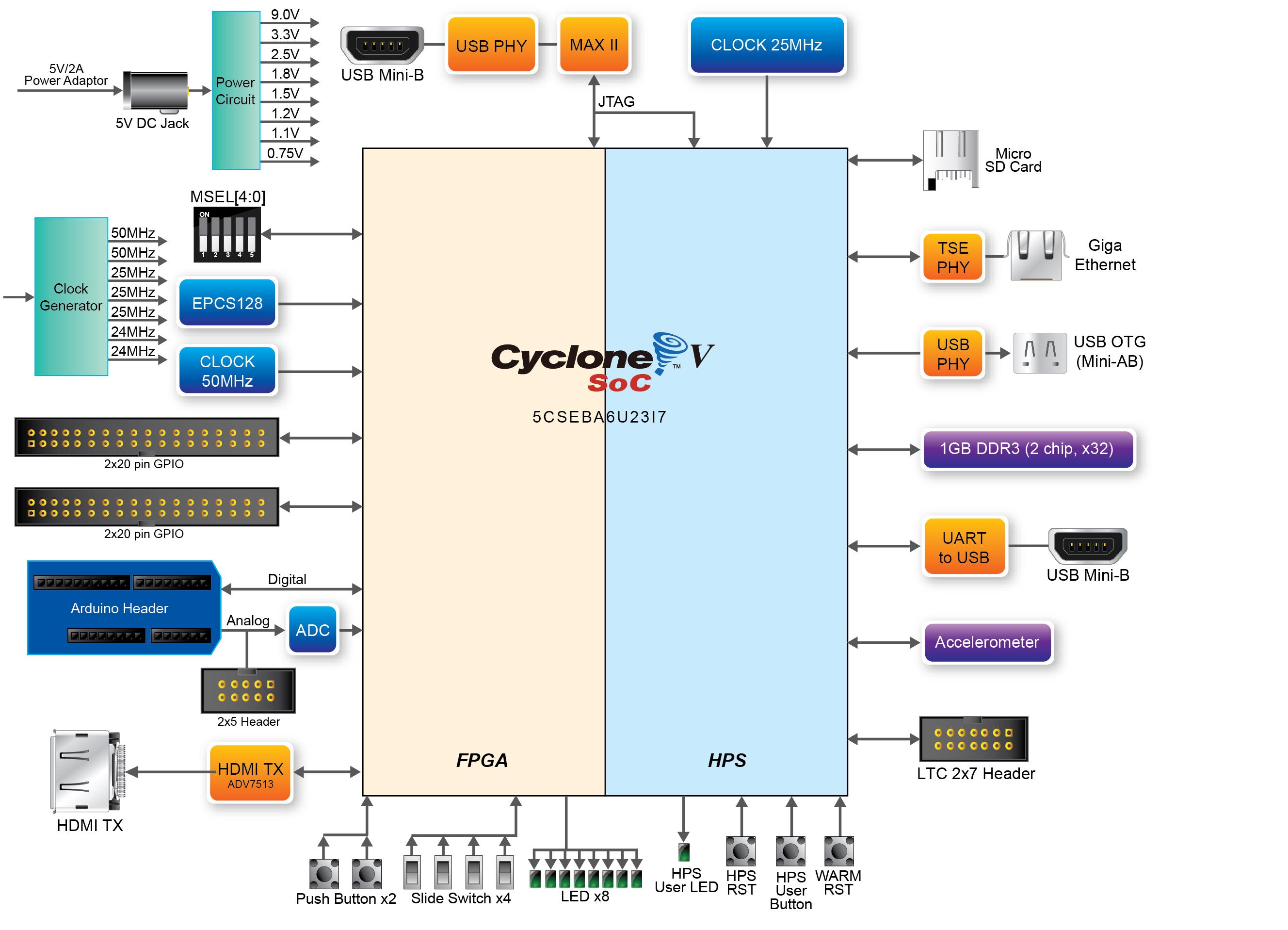 DE10-Nano، برد دی ای 10 - نانو ، پردازنده اینتل، سایکلون ، FPGA، HPS، پردازنده آرم، کرتکس A9، آردوینو، SDRAM، Windows XP، Altera