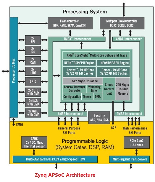 PYNQ-Z1، پینک زد وان،  پایتون، زینک ، دیجی لنت ، FPGA، Python، زایلینکس، Digilent، کرتکس A9،