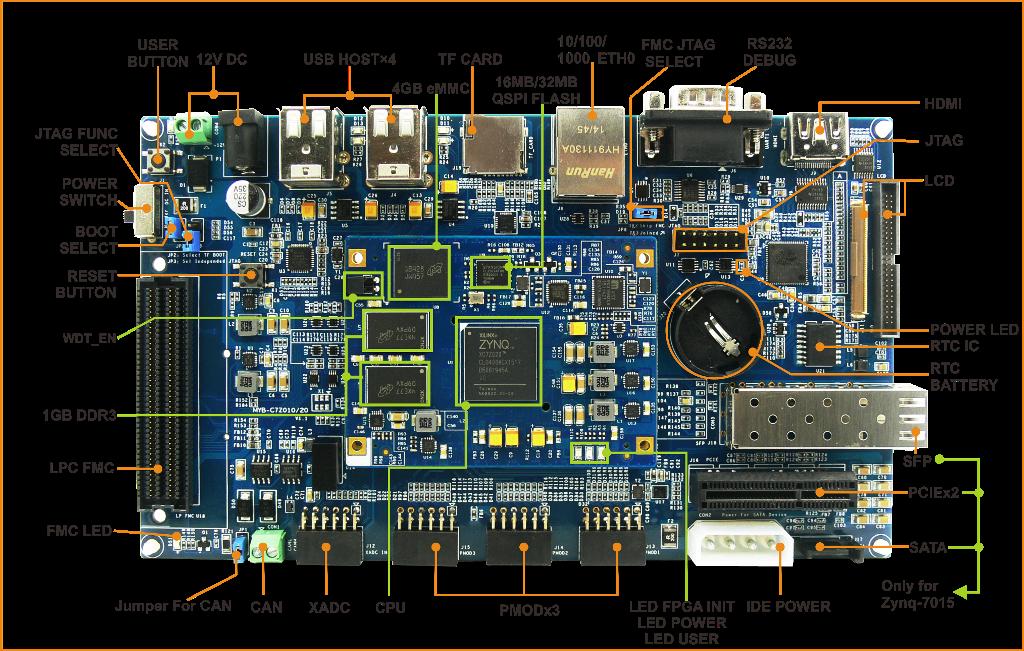 MYD-C7Z010 Development Board، برد توسعه ، پردازنده زینک 7010 ، زایلینکس، FPGA، آرتیکس 7، کرتکس A9
