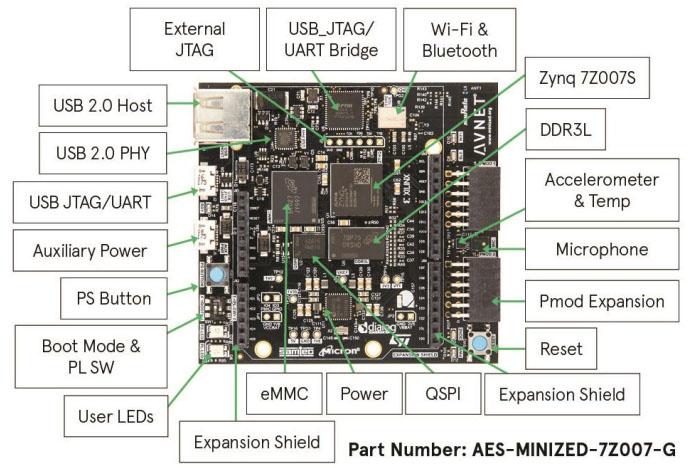 MiniZed، مینی زد، پردازنده زینک ، Avnet