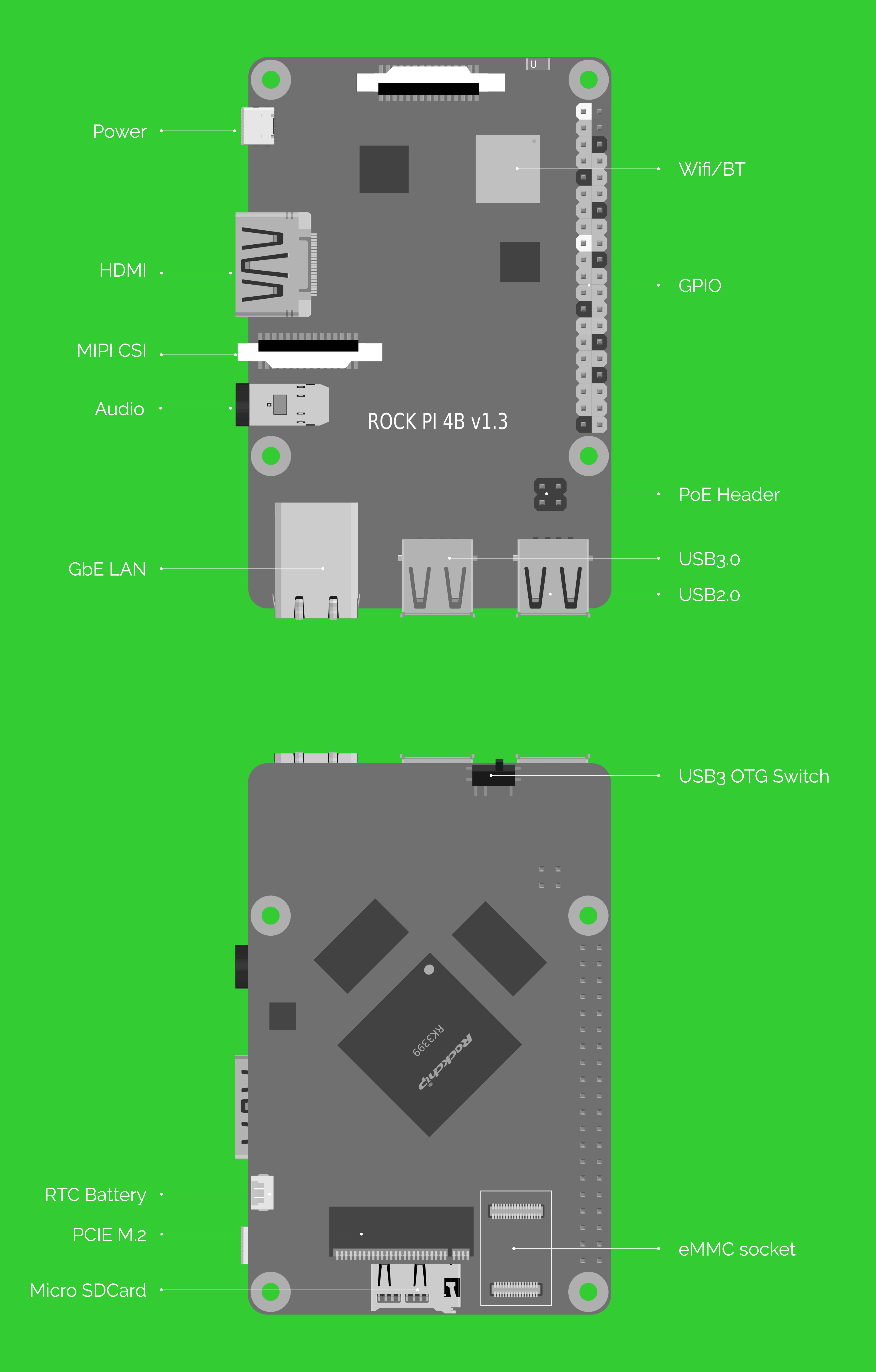 RADXA ROCK Pi 4B، راک پای 4 ، پردازنده RK3399